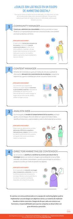 Profesionales de un equipo de Marketing Digital Infografía en español. #CommunityManager