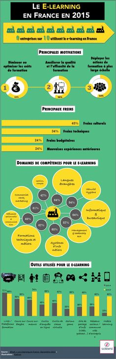 Infographie elearning