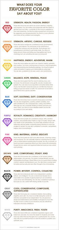 Did you know that colors are known to go along with certain feelings and qualities? Have you ever thought about what your favorite color says about your personality? My favorite color is Purple! Color Psychology, Psychology Facts, Psychology Experiments, Color Meanings, Color Theory, Chakras, Just In Case, Did You Know, Fun Facts