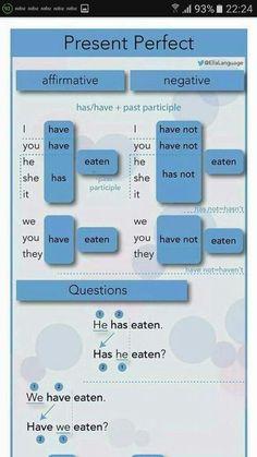 English Grammar Tenses, English Prepositions, Teaching English Grammar, English Verbs, English Language Learning, English Phrases, English Vocabulary, English Learning Spoken, Education English