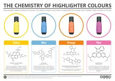 If you're currently a student, then you'll no doubt often make ample use of highlighters during revision. Even if your studying days are far behind, you probably still use them from time to ...