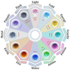 The magic system works like a horoscope, each month carrying the magical properties of an element, and the time of day effecting the way it manifes. Writing Fantasy, Fantasy Art, Magia Elemental, Elemental Powers, Element Symbols, Element Chart, Magic Symbols, Book Writing Tips, Magic Art