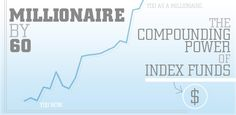 Millionaire by 60: The Compounding Power of Index Funds