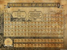 Steampunk Periodic Table of Elements