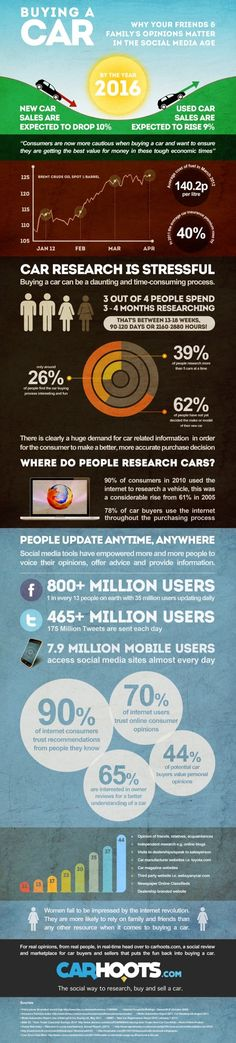 A neat insight into consumer habits. #car #buying #research #tips #info #infographic