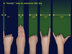 Measuring the sky, the handy way. Source: Free Astronomy Teaching Resources (Starry Night) via scienceisbeauty Measuring the sky, the handy way. Source: Free Astronomy Teaching Resources (Starry Night) via scienceisbeauty Survival Life Hacks, Survival Tips, Survival Skills, Camping Survival, Space And Astronomy, Astronomy Facts, Astronomy Pictures, Hubble Space, Space Telescope