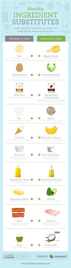 Healthy Ingredient Substitutes Use this chart to make simple substitutions in your diabetic diet to lower your intake of fat, calories, and carbs.