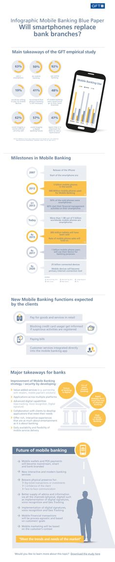 Will smartphones replace bank branches? #infografia #infographic #internet