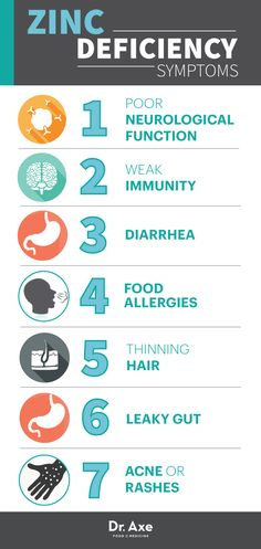 Zinc Deficiency Symptoms  http://www.draxe.com  #health #holistic #natural