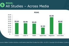 Study: Consumers favor magazine ads over video:Data show that magazines might influence more purchasing decisions than many marketers might think. Here are highlights from a recent Nielsen Catalina study. l #marketingtips