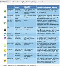 Messaging Apps: WhatsApp, Messenger, WeChat, Kik Co. im Vergleich
