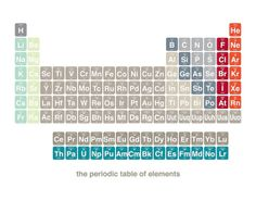 Science Chemistry Periodic Table Poster 14 x 11 by halfpencedesign