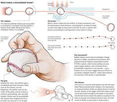 For a century of baseball, give or take, the conventional wisdom has been that knuckleballs are hard to hit because they flutter, wobble or zigzag on their way to the plate. But a new study indicates that knuckleballs stick to their trajectory nearly as closely as every other type of pitch. But several factors make the knuckleball unique — and uniquely difficult to hit.
