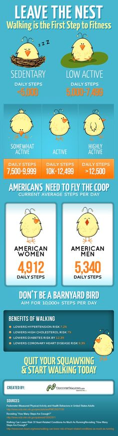 Fly the Coop Walking Statistics Infographic will motivate you to walk #infographic http://www.discoverwalking.com/blog/walkingweight-loss-infographic.php