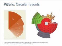 Designing Data Visualizations