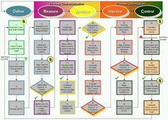 Six Sigma DMAIC Roadmap
