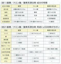 シャボン玉石けんQ&A>クエン酸・重曹・酸素系漂白剤の比較|シャボン玉石けん通販ショップ無添加石鹸専門店