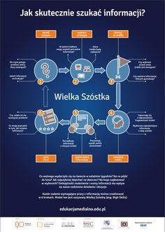 Jak skutecznie szukać informacji? Infografika na licencji CC BY od projektu edukacjamedialna.edu.pl