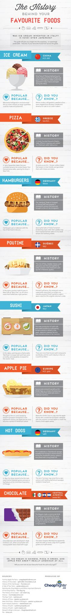 The history behind your favorite foods.
