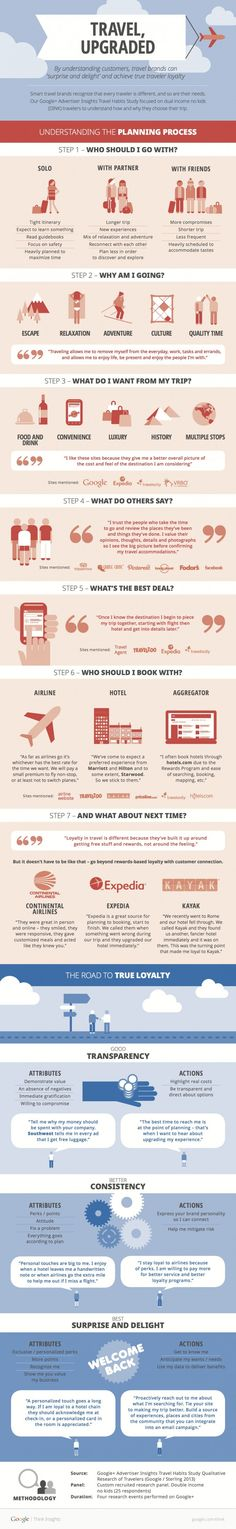 Travel, Upgraded [INFOGRAPHIC] How airlines, hotels and other organizations can go beyond simple rewards and achieve true traveler loyalty? By really understand the needs of travelers. Travel Info, Travel Advice, Travel Tips, Travel Destinations, Travel Hacks, Travel Tourism, Travel Ideas, Adventure Time, Adventure Travel