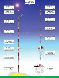 Image result for maxus 9 sounding rocket