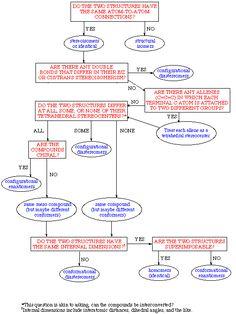 Jablonski diagram fluorescence vs phosphorescence phosphorescence ochem stereoisomer flowhart ccuart Image collections