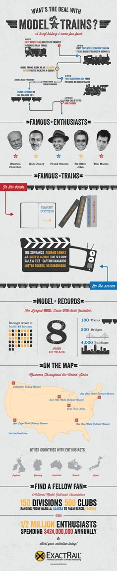 INFOGRAPHIC: WHAT'S THE DEAL WITH MODEL TRAINS. I LOVE TRAINS!!!