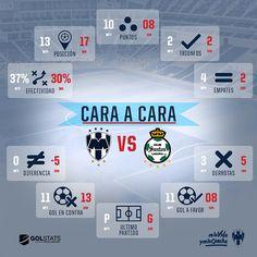 Cara a cara: Rayados vs. Santos Monterrey