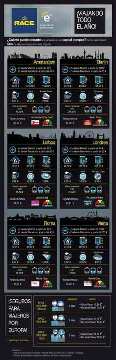 Cuánto cuesta viajar por Europa #infografia