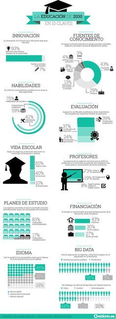 Visión de la Educación del Futuro, 2030. 10 son las claves del futuro. Infografía : Belén Picazo.  #futuro #claves #vision
