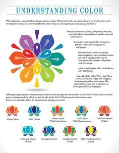 Color Theory Poster Best Infographics For Web Designers Color Theory ...