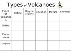 3 types of volcanos volcano diagram labels and types of power point types of volcanoes chart sciox Choice Image