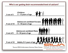 CALCIUM 101..  1) WEIGHT LOSS:   Calcium stored in fat cells plays a crucial role in regulating how fat is stored & broken down.  2) ACID/ ALKALINE BALANCE:  When blood pH starts getting low, calcium starts getting released from the bones to bring acid / base balance back into balance.  3) BLOOD PRESSURE:  Eating a diet high in Calcium rich foods- fat-free dairy products lowers blood pressure.