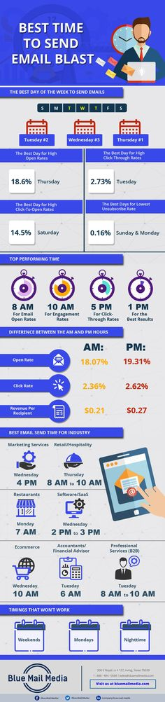 Best Time to Send an Email Blast Email Marketing Strategy, E-mail Marketing, Business Marketing, Digital Marketing, Send An Email, Entrepreneur, Campaign Monitor, Blog Pictures, Am Pm