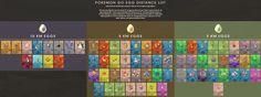 Pokémon Go Egg Distance List (Includes 1st 5 Gen 2 baby pokémons)