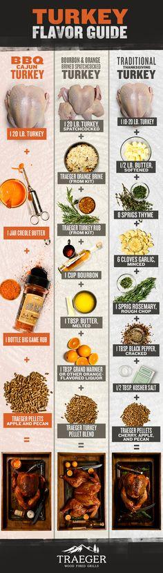 Traeger Turkey Flavor Guide