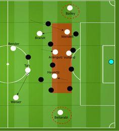 Peter Boszs Taktik bei Bayer Leverkusen in der Analyse Champions League, Football Tactics, Tactical Training, Football Drills, Trainer, Coaching, Soccer, Map, Exercises