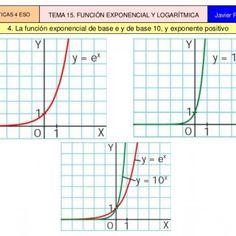 4. La función exponencial de base e y de base 10, y exponente positivo MATEMÁTICAS 4 ESO TEMA 15. FUNCIÓN EXPONENCIAL Y LOGARÍTMICA Javier Fernández   5.. http://slidehot.com/resources/funciones-ex-log.39347/