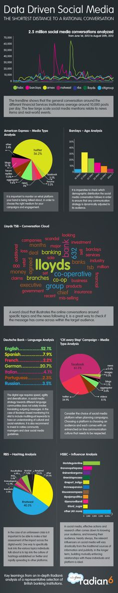 What Financial Services Institutions can learn from Data Driven Social Media - http://www.salesforce.com/uk/socialsuccess/social-media/infographic-data-drive-social-media.jsp