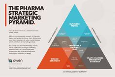 Use our Pharma Strategic Marketing Pyramid as a quick reference guide to the key considerations when setting your marketing strategy.