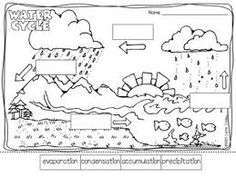 water cycle coloring page for pre k kids - Yahoo Image Search ...
