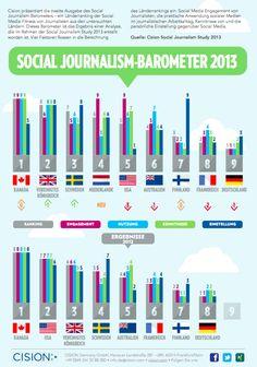 Cision Social Journalism-Barometer 2013