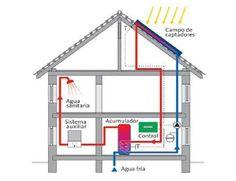 Sustentabilidade Energética Solar Termosolar e Eólica : Sistema Solar Térmico