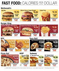 calories per dollar at popular fast food restaurants