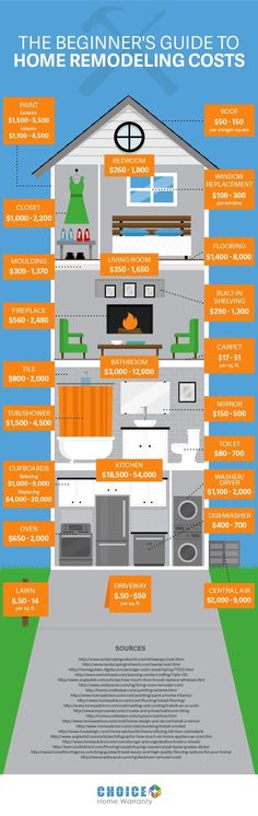 If you are wondering where to start your home renovation project, the budget is one of your first considerations. This infographic, compliments of Choice Home Warranty, starts you out with basic pricing guidelines for what various projects should cost.