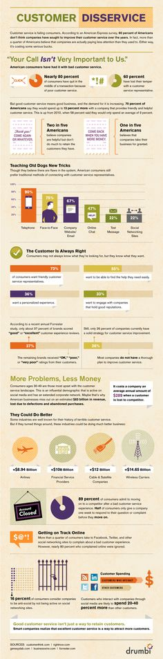 Wow!  Just telling me how great your customer service is...doesn't work.  WE DON'T BELIEVE YOU and here is why.  Nice Customer service is failing consumers [infographic] | from Econsultancy