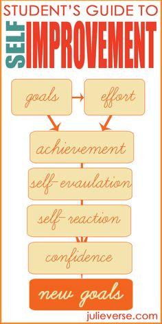 students guide to self improvement. The process of goal setting and evaluating. web posting includes family-friendly, elementary school self-evaluation forms (free printables) to lead goal setting for kids Classroom Management, Classroom Behavior, Class Management, Classroom Ideas, Tucson, Delaware, Goal Setting For Students, Visible Learning, Evaluation