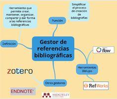 #BibUpo mapa mental de #GestoresDeReferencia https://www1.upo.es/biblioteca/gestoresrefbca/