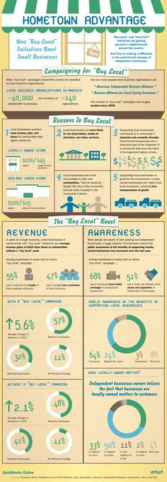 Buy local Infographic