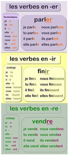 French Online with Rocket French Clothing. This pin shows how to conjugate -re verbs in the present tense as well as -ir and -er verbs. This pin shows how to conjugate -re verbs in the present tense as well as -ir and -er verbs. French Lessons For Beginners, Free French Lessons, French Language Lessons, French Language Learning, English Language, Language Arts, Learn French Online, Learn French Fast, Learn To Speak French